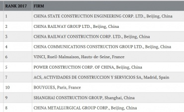 China Construction Middle East – Leading Investment and